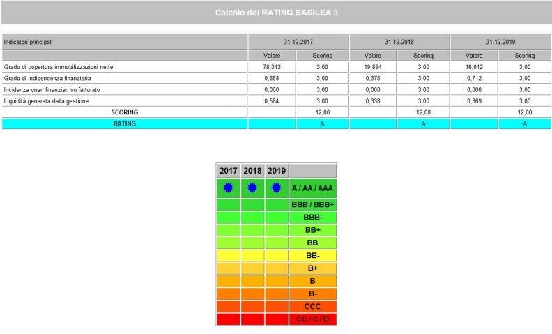Calcolo Rating Basilea 3 2020-6