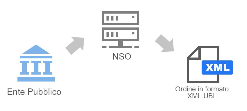 codice destinatario NSO