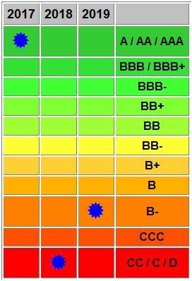 calcolo rating basilea 3 Zscore