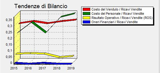 Indici di bilancio economici 1-4