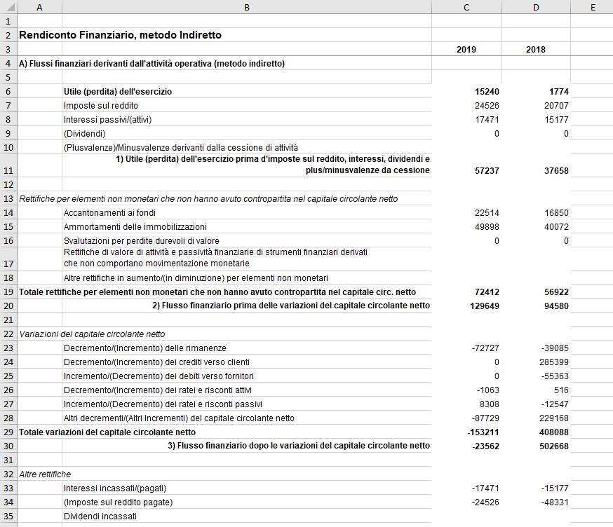 Rendiconto Finanziario 2019 metodo indiretto