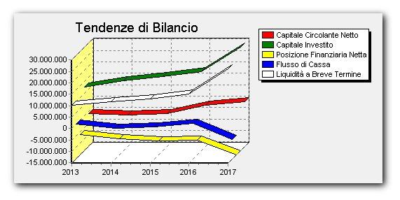 analisi di bilancio software indici