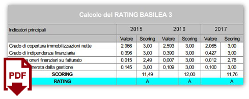 calcolo rating basilea 3