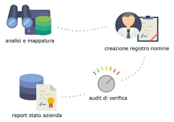 GDPR software online esempio test