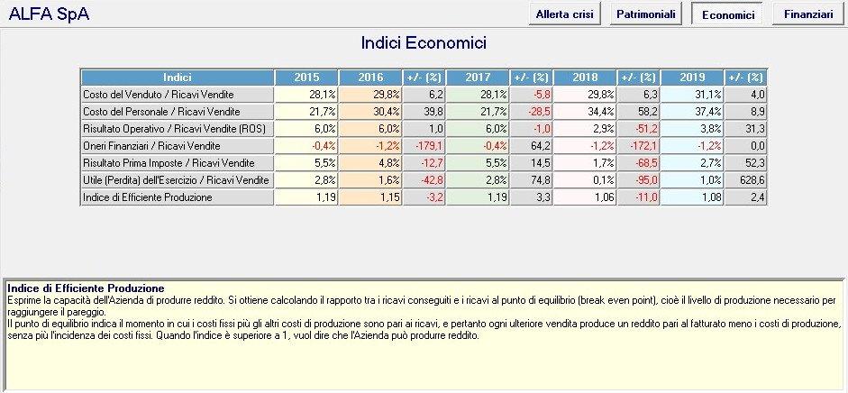 indici di bilancio economici produzione