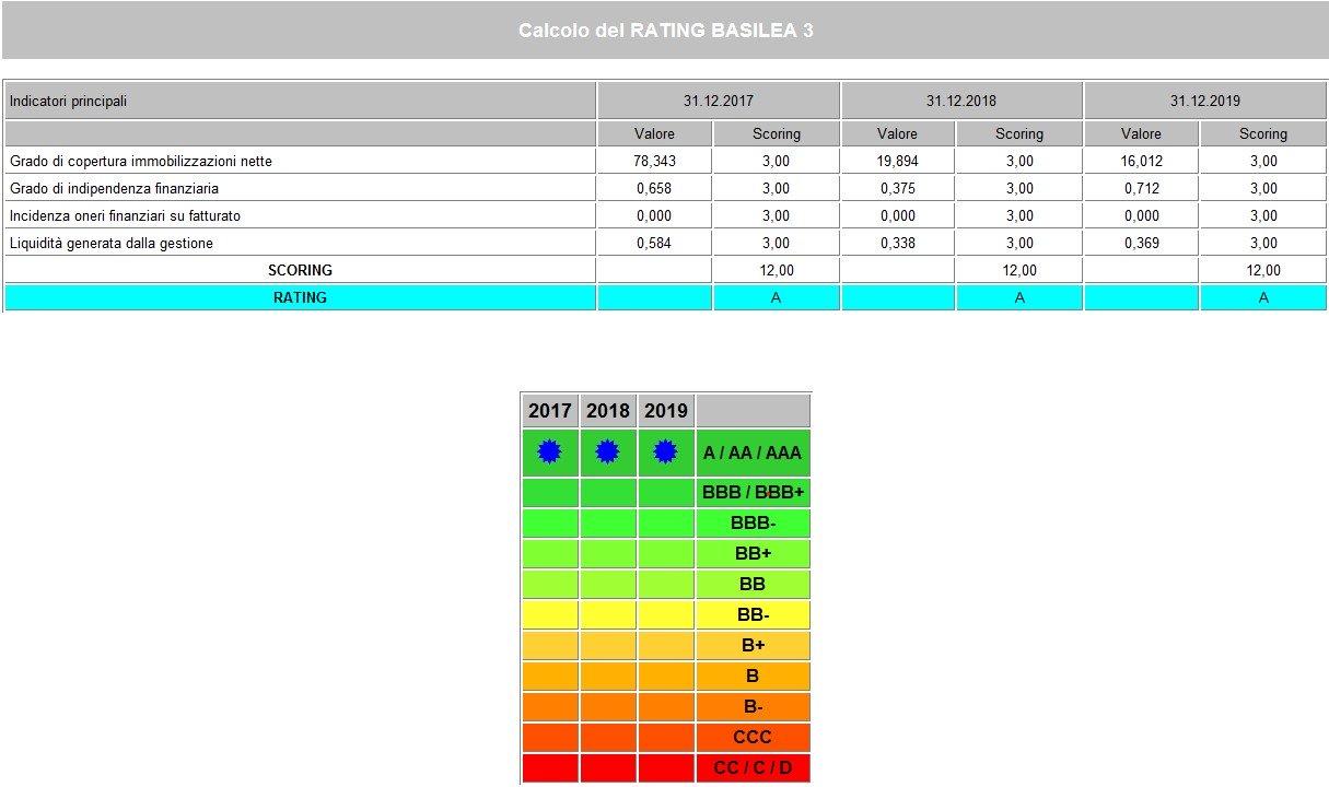 mediocredito centrale rating