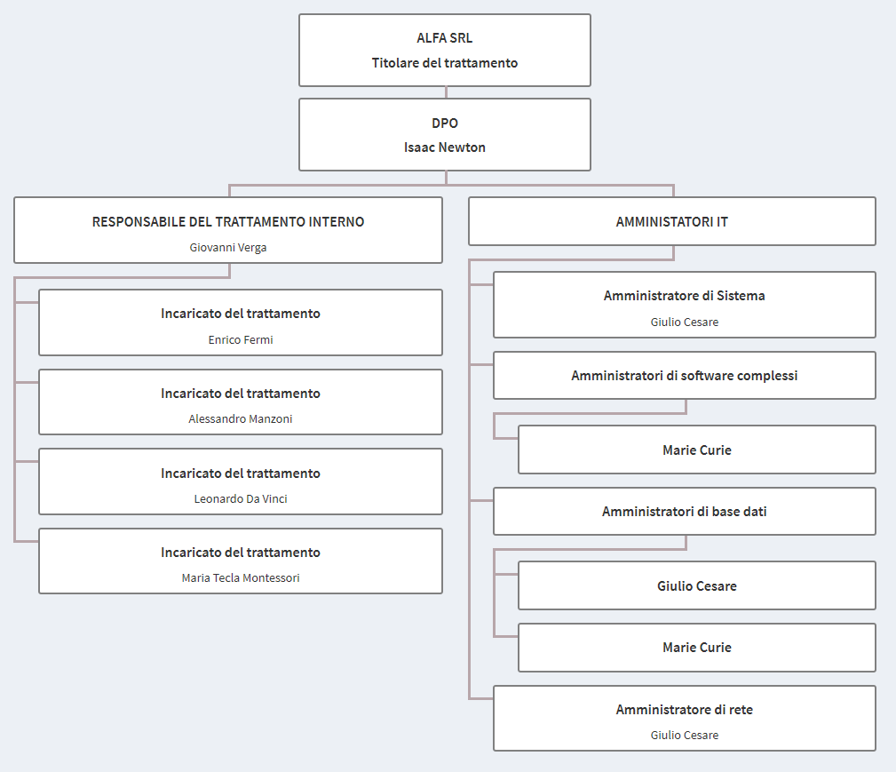 GDPR organigramma
