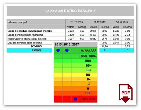 report bilanci aziende basilea 3