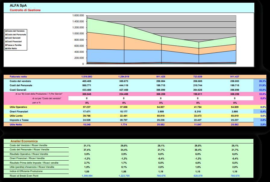 software analisi di bilancio indici di bilancio e grafici