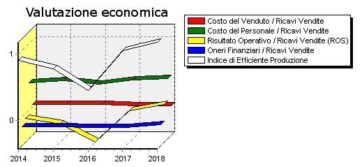 software valutazione azienda indici economici